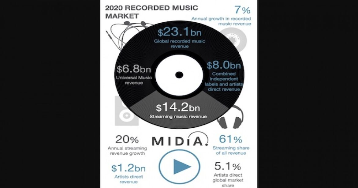 MIDiA Research: Indie sector and self-releasing artists lead streaming growth in 2020 | Labels